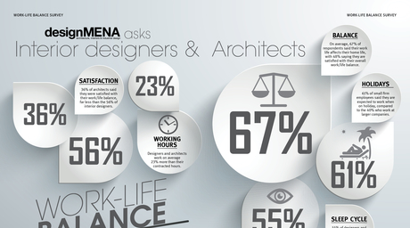 Results revealed for designMENA work/life balance survey