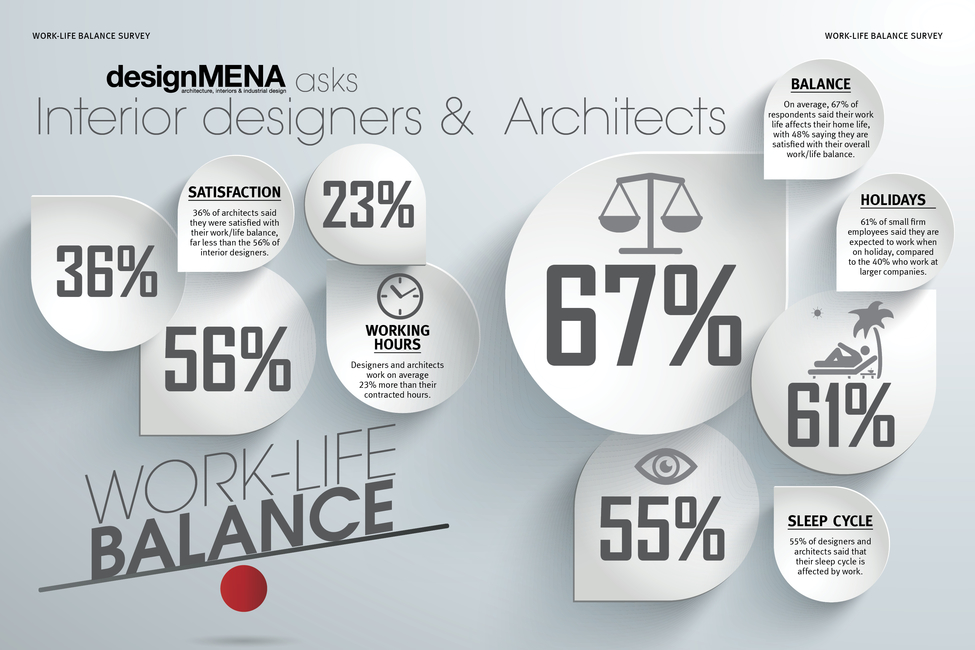 Architecture, Design, DesignMENA survey, Dubai, Middle East, Work life balance